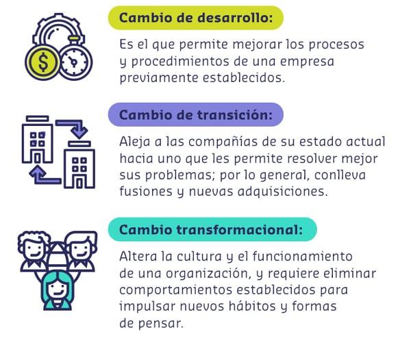 iconos-blogpost-gestión-del-cambio-organizacional