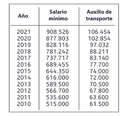 tabla-salario-minimo